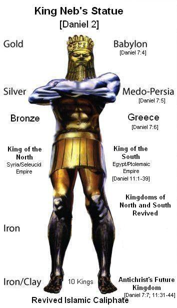 King Neb's Statue